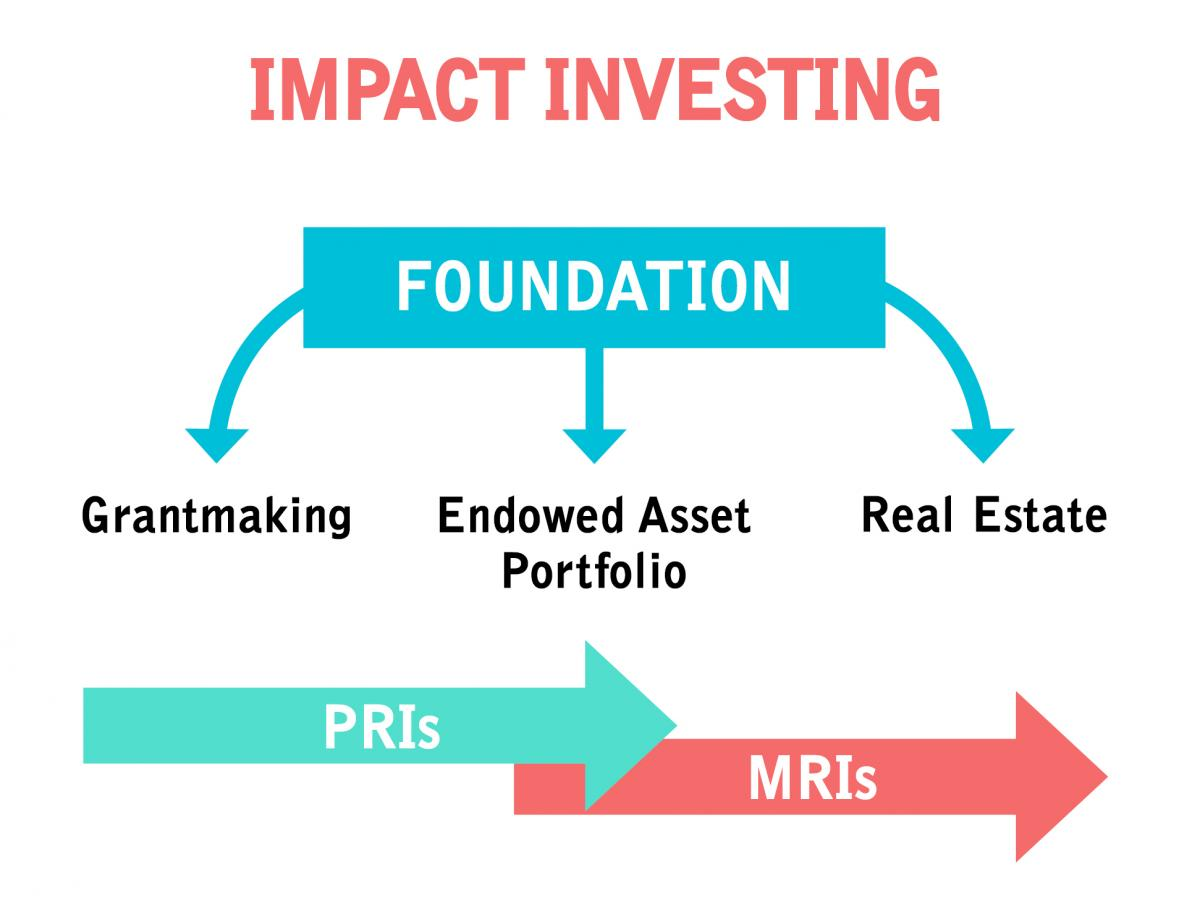 Impact Investing: Making a Difference While Making a Return