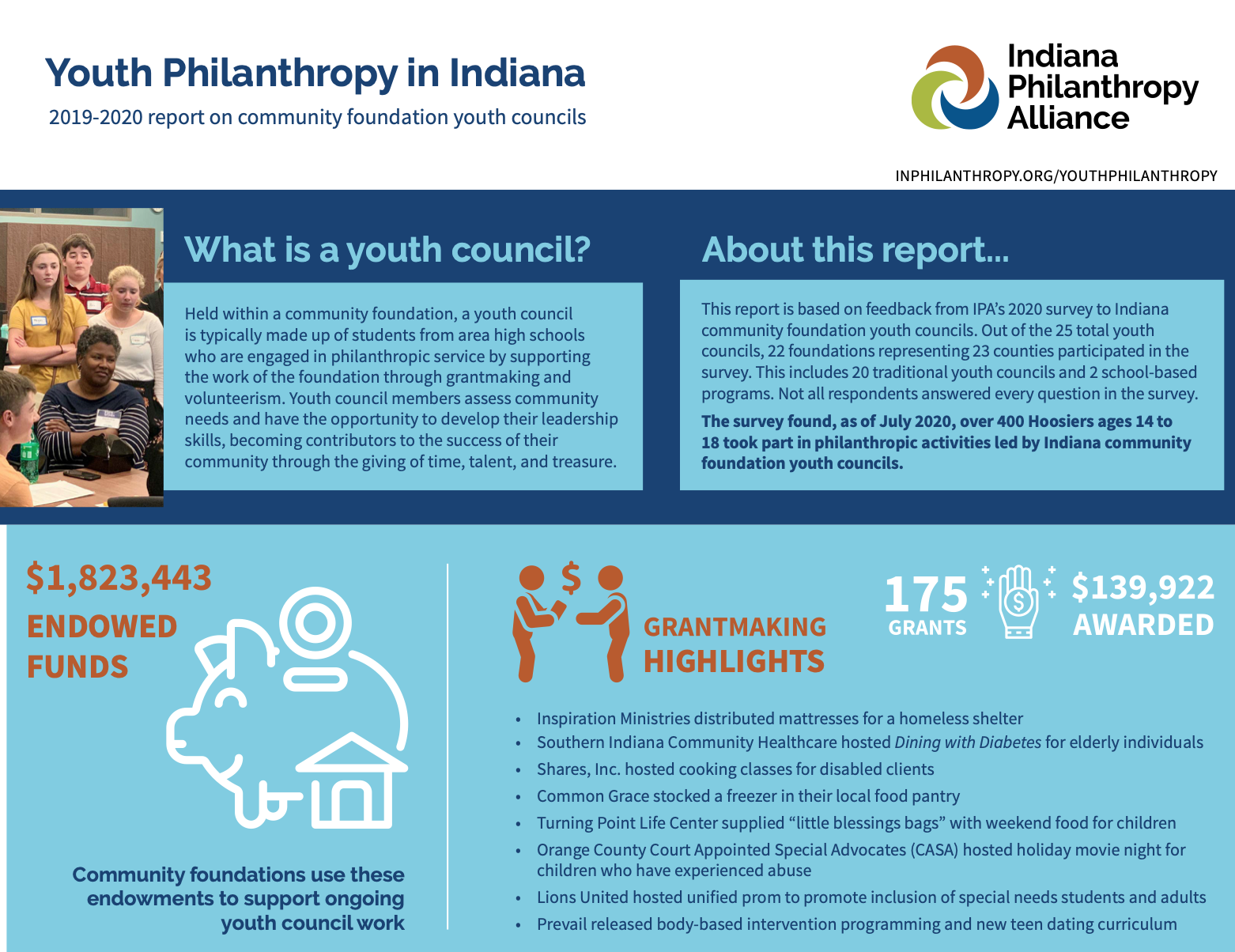 Youth Philanthropy Infographic